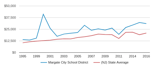 This chart display average spending per public school student in Margate City School District and average spending per public school student in NJ by year, with the latest 2016-17 school year data.