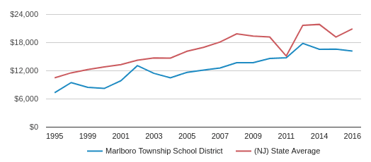 This chart display average spending per public school student in Marlboro Township School District and average spending per public school student in NJ by year, with the latest 2016-17 school year data.