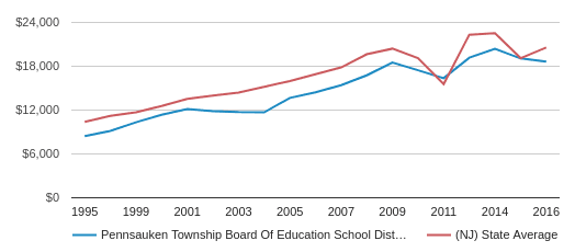 This chart display average revenue per public school student in Pennsauken Township Board Of Education School District and average revenue per public school student in NJ by year, with the latest 2016-17 school year data.