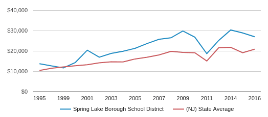 This chart display average spending per public school student in Spring Lake Borough School District and average spending per public school student in NJ by year, with the latest 2016-17 school year data.