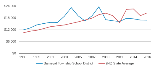 This chart display average revenue per public school student in Barnegat Township School District and average revenue per public school student in NJ by year, with the latest 2015-16 school year data.