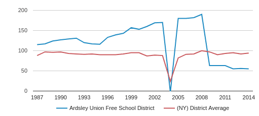 Ardsley Union Free   School District Total Teachers (1987-2014)