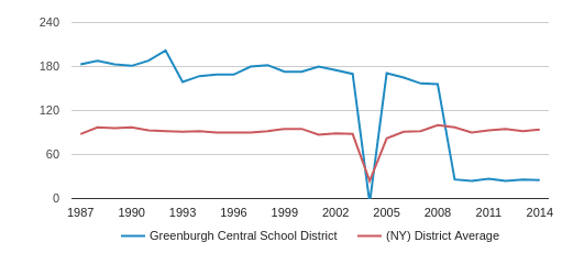Greenburgh Central   School District Total Teachers (1987-2014)