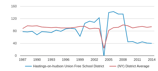 Hastings-on-hudson Union Free   School District Total Teachers (1987-2014)
