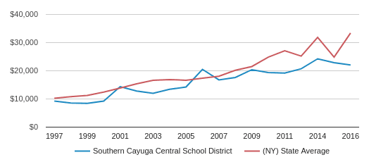 This chart display average spending per public school student in Southern Cayuga Central School District and average spending per public school student in NY by year, with the latest 2016-17 school year data.