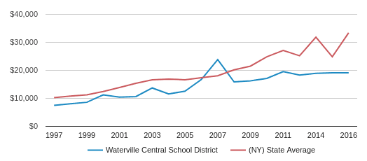 This chart display average spending per public school student in Waterville Central School District and average spending per public school student in NY by year, with the latest 2016-17 school year data.