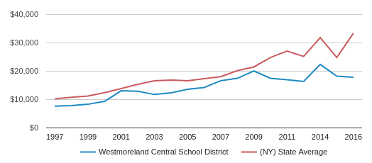 This chart display average spending per public school student in Westmoreland Central School District and average spending per public school student in NY by year, with the latest 2016-17 school year data.