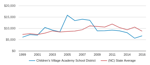This chart display average spending per public school student in Children's Village Academy School District and average spending per public school student in NC by year, with the latest 2016-17 school year data.