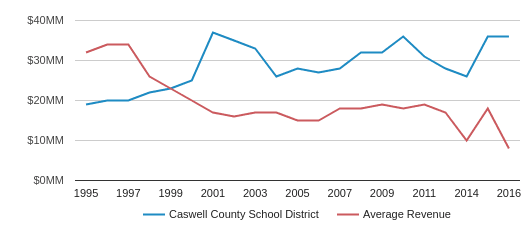 This chart display total revenue of Caswell County School District and average revenue for each school distric in NC by year, with the latest 2016-17 school year data.