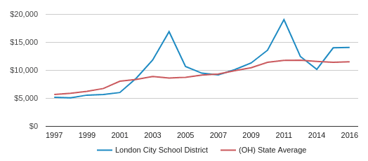 This chart display average spending per public school student in London City School District and average spending per public school student in OH by year, with the latest 2016-17 school year data.