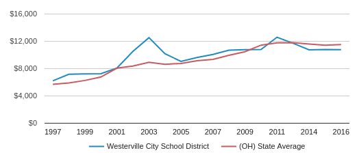 This chart display average spending per public school student in Westerville City School District and average spending per public school student in OH by year, with the latest 2015-16 school year data.