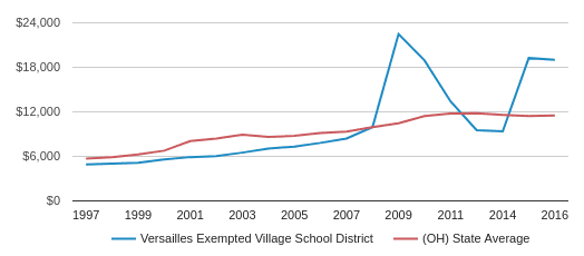 This chart display average spending per public school student in Versailles Exempted Village School District and average spending per public school student in OH by year, with the latest 2016-17 school year data.