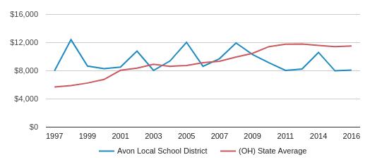 This chart display average spending per public school student in Avon Local School District and average spending per public school student in OH by year, with the latest 2016-17 school year data.