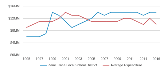 This chart display total spending of Zane Trace Local School District and average spending for each school distric in OH by year, with the latest 2016-17 school year data.