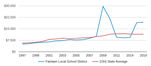 This chart display average spending per public school student in Fairlawn Local School District and average spending per public school student in OH by year, with the latest 2016-17 school year data.