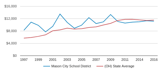 This chart display average spending per public school student in Mason City School District and average spending per public school student in OH by year, with the latest 2016-17 school year data.