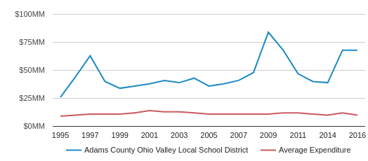 This chart display total spending of Adams County Ohio Valley Local School District and average spending for each school distric in OH by year, with the latest 2016-17 school year data.