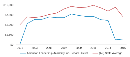 This chart display average revenue per public school student in American Leadership Academy  Inc.  School District and average revenue per public school student in AZ by year, with the latest 2017-18 school year data.