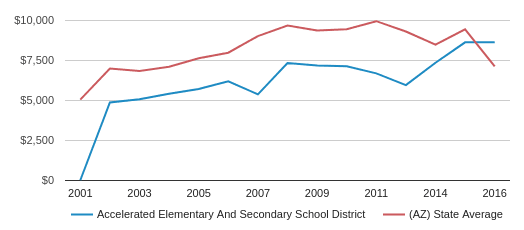 This chart display average revenue per public school student in Accelerated Elementary And Secondary School District and average revenue per public school student in AZ by year, with the latest 2015-16 school year data.