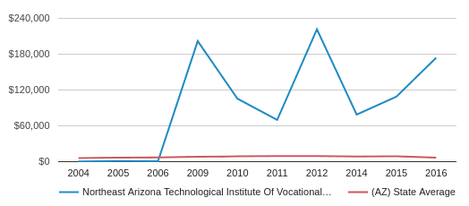 This chart display average spending per public school student in Northeast Arizona Technological Institute Of Vocational Educ School District and average spending per public school student in AZ by year, with the latest 2015-16 school year data.