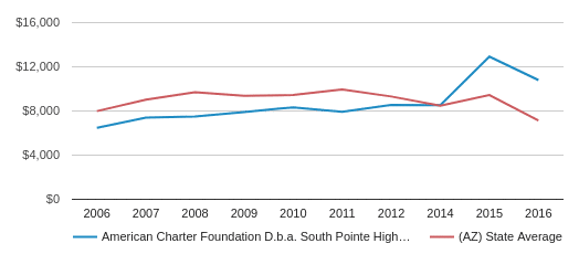 This chart display average revenue per public school student in American Charter Foundation D.b.a. South Pointe High School District and average revenue per public school student in AZ by year, with the latest 2015-16 school year data.