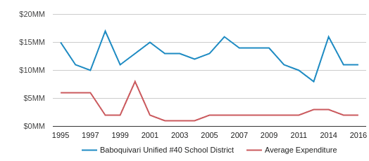 This chart display total spending of Baboquivari Unified #40 School District and average spending for each school distric in AZ by year, with the latest 2015-16 school year data.