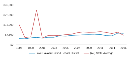 This chart display average revenue per public school student in Lake Havasu Unified School District and average revenue per public school student in AZ by year, with the latest 2016-17 school year data.