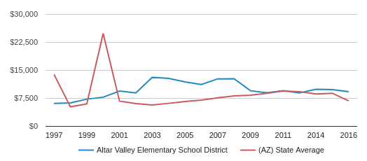 This chart display average spending per public school student in Altar Valley Elementary School District and average spending per public school student in AZ by year, with the latest 2015-16 school year data.