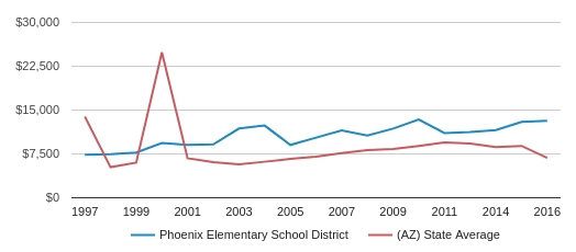 This chart display average spending per public school student in Phoenix Elementary   School District and average spending per public school student in AZ by year, with the latest 2017-18 school year data.
