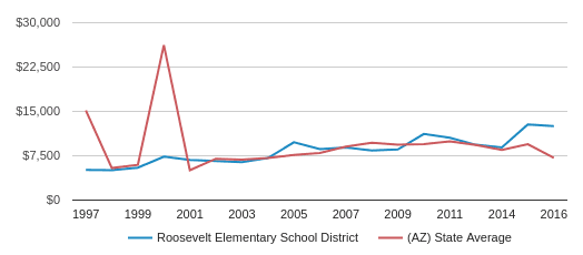 This chart display average revenue per public school student in Roosevelt Elementary   School District and average revenue per public school student in AZ by year, with the latest 2017-18 school year data.