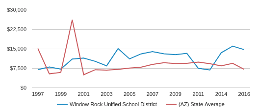 This chart display average revenue per public school student in Window Rock Unified School District and average revenue per public school student in AZ by year, with the latest 2015-16 school year data.