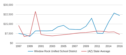 This chart display average spending per public school student in Window Rock Unified School District and average spending per public school student in AZ by year, with the latest 2015-16 school year data.