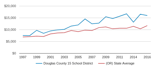 This chart display average spending per public school student in Douglas County SD 15 School District and average spending per public school student in OR by year, with the latest 2016-17 school year data.