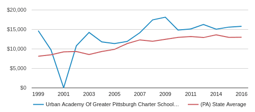 This chart display average revenue per public school student in Urban Academy of Greater Pittsburgh CS School District and average revenue per public school student in PA by year, with the latest 2016-17 school year data.