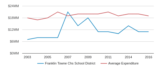 This chart display total spending of Franklin Towne CHS School District and average spending for each school distric in PA by year, with the latest 2016-17 school year data.