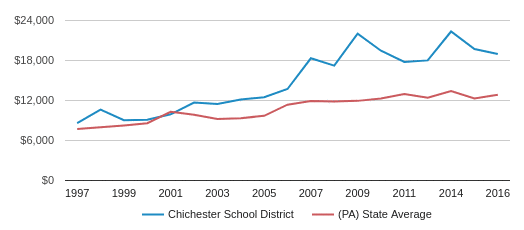 This chart display average spending per public school student in Chichester SD School District and average spending per public school student in PA by year, with the latest 2016-17 school year data.