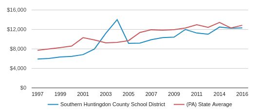 This chart display average spending per public school student in Southern Huntingdon County SD School District and average spending per public school student in PA by year, with the latest 2016-17 school year data.