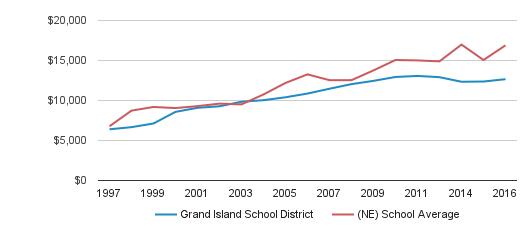 Preschools In Grand Island Ne
