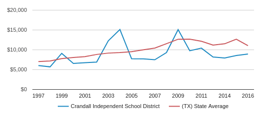 This chart display average spending per public school student in Crandall Isd School District and average spending per public school student in TX by year, with the latest 2016-17 school year data.