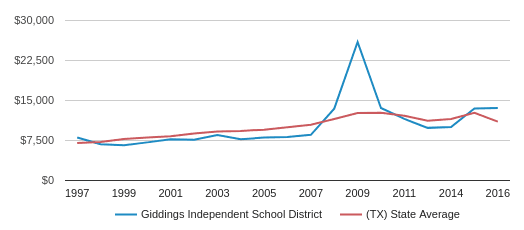 This chart display average spending per public school student in Giddings Isd School District and average spending per public school student in TX by year, with the latest 2016-17 school year data.
