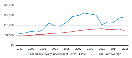 This chart display average revenue per public school student in Grandfalls-royalty Isd School District and average revenue per public school student in TX by year, with the latest 2016-17 school year data.