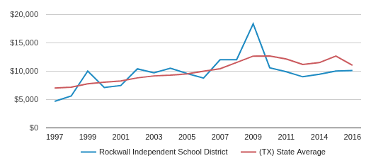 This chart display average spending per public school student in Rockwall Isd School District and average spending per public school student in TX by year, with the latest 2016-17 school year data.
