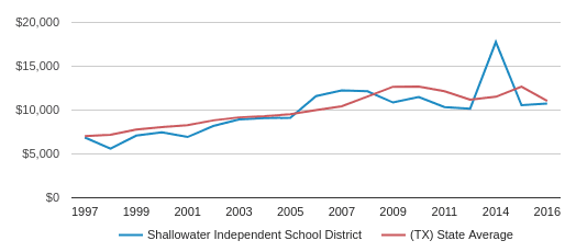 This chart display average spending per public school student in Shallowater Isd School District and average spending per public school student in TX by year, with the latest 2016-17 school year data.