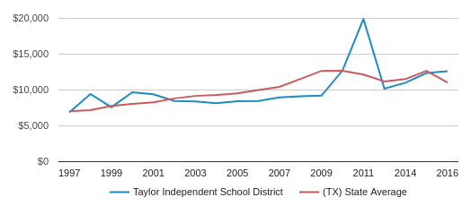 This chart display average spending per public school student in Taylor Isd School District and average spending per public school student in TX by year, with the latest 2016-17 school year data.
