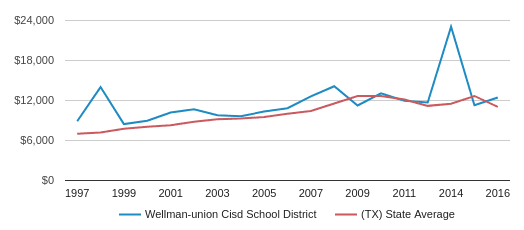 This chart display average spending per public school student in Wellman-union Cisd School District and average spending per public school student in TX by year, with the latest 2016-17 school year data.