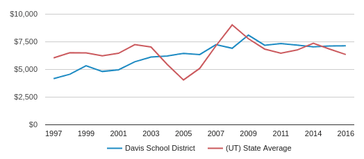 This chart display average spending per public school student in Davis School District and average spending per public school student in UT by year, with the latest 2015-16 school year data.