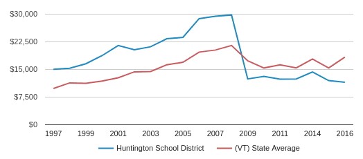 This chart display average revenue per public school student in Huntington   School District and average revenue per public school student in VT by year, with the latest 2017-18 school year data.