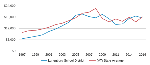 This chart display average spending per public school student in Lunenburg School District and average spending per public school student in VT by year, with the latest 2016-17 school year data.