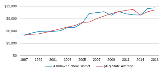 This chart display average spending per public school student in Ashdown   School District and average spending per public school student in AR by year, with the latest 2017-18 school year data.