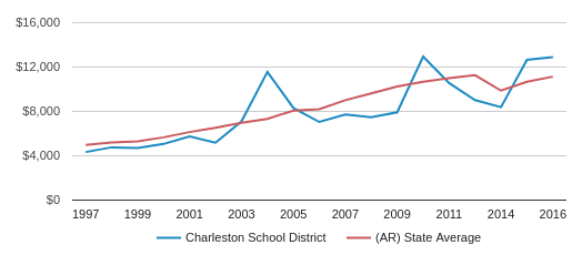 This chart display average spending per public school student in Charleston School District and average spending per public school student in AR by year, with the latest 2016-17 school year data.